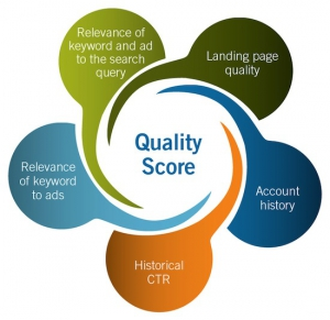 Google Quality Score AdWords